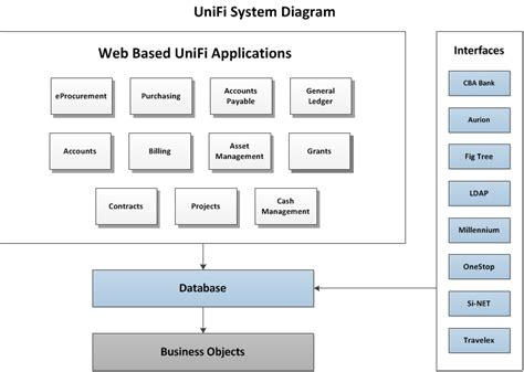 enterprise financial systems policies