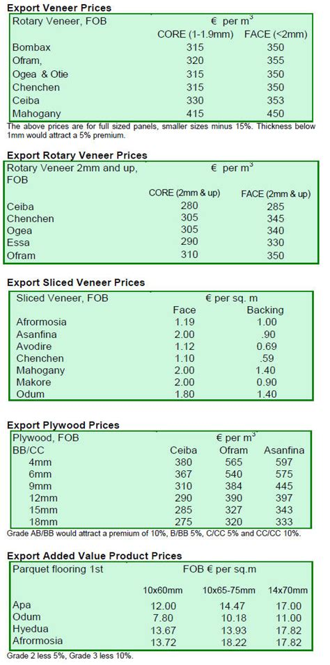 veneer prices international plywood and veneer prices 01 15th november 2011