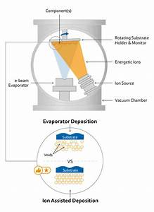 Ion Beam Sputtering & Ion Beam Deposition Systems
