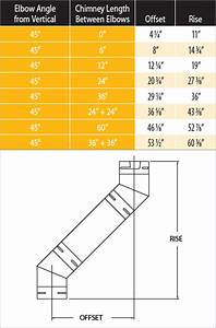 Chimney Offset Diagrams