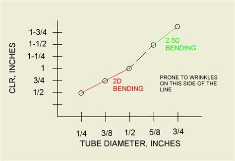 aluminum pipe minimum bend radius aluminum pipe