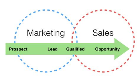 How A Crm Can Help Align Marketing And Sales