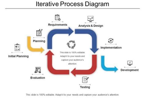 iterative process diagram powerpoint     graphics sample