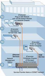 Ethernet And T1 Demarcation Extension
