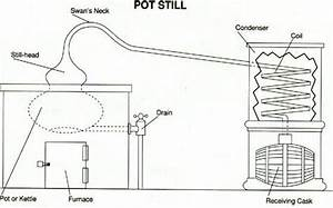 Pot Still Diagram
