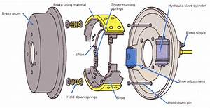 Car Wheel Parts Diagram Brake Drum Diagram
