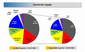 2016 Philippine Power Situation Report | DOE | Department ...