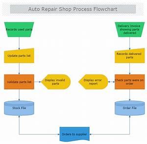 Auto Repair Shop Process Flowchart