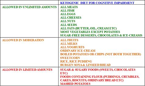 niges diet nutrition blog mums proposed ketogenic