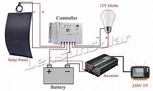 How to install marine solar panels?   Lensun Solar Panel ...