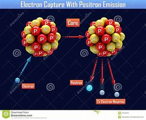 Electron Capture With Positron Emission Stock Illustration