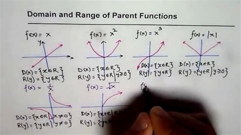 Domain And Range Of Parent Functions Ib Mcr3u Youtube