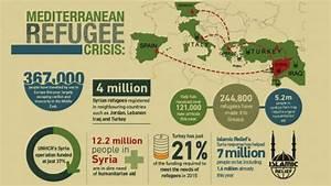 Mediterranean Refugee Crisis: Agenda for Action | Islamic ...