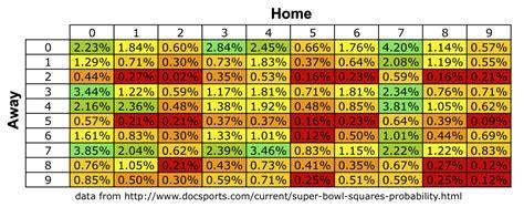 historical super bowl squares win percentages nfl
