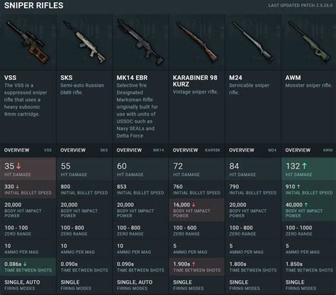 pubg stats stats for the new mk14 sniper revealed 60 damage 853 m s