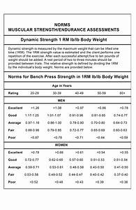 Pin On Bench Press Test Norms