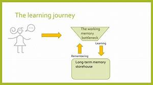 Memory Not Memories  U2013 Teaching For Long Term Learning