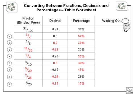 decimals to fractions worksheet gcse converting decimals to fractions worksheets gcse