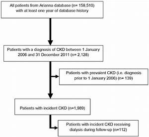Flow Chart Of Ckd Patients Included In The Study