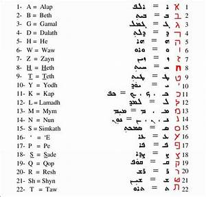 aramaic alphabet hebrew 2017 2018 best cars reviews With 22 letters of the hebrew alphabet