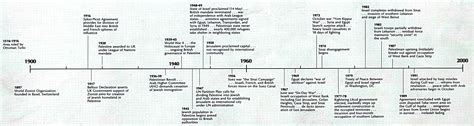 israel palestine conflict timeline hebrew history