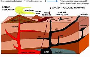 Origin And Nature Of Igneous Intrusions In Karoo