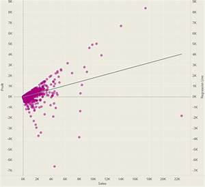 How To Calculate A Linear Regression Line In Tableau