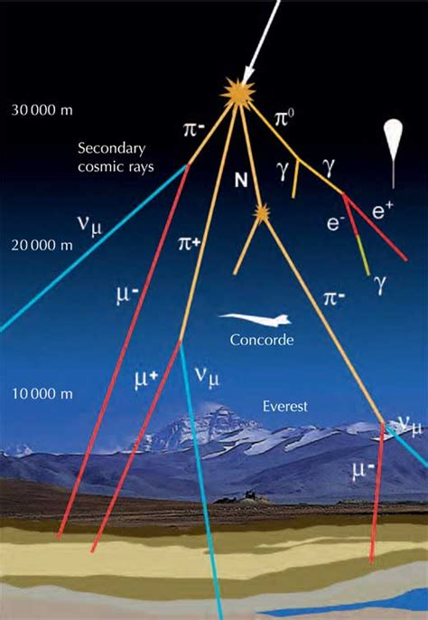 Cosmic rays could power subsurface life in the universe ...