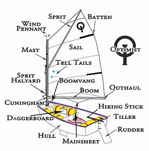 1000  Images About Learn To Sail On Pinterest