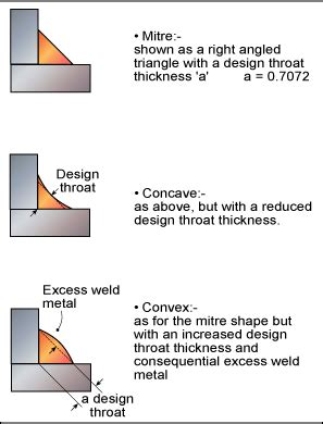 fillet welded joints  review   practicalities twi