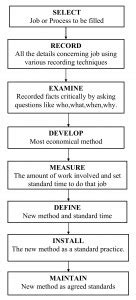 Procedure/Steps involved in Work Study - Simplynotes