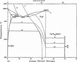 Phase Diagram For Chromium Nitride