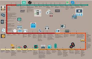 History Of Music Formats
