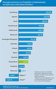 Easyjet Rechnung : bdl deutscher luftverkehr f llt im internationalen vergleich zur ck ~ Themetempest.com Abrechnung