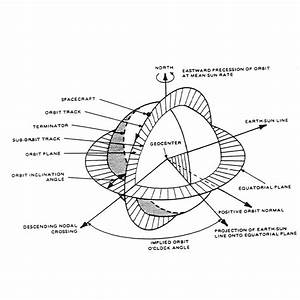 Geometry Of A Sun