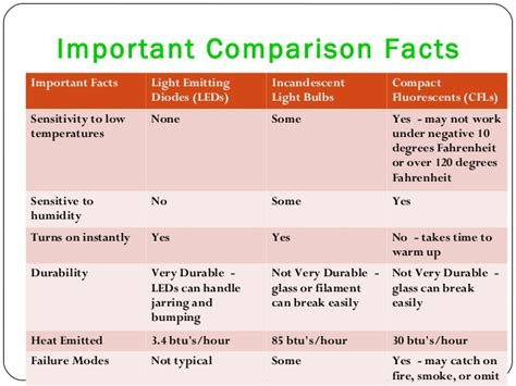 light bulb incandescent light bulb facts led federal