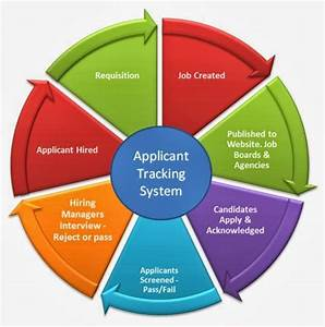what application tracking software ats is careering With ats tracking
