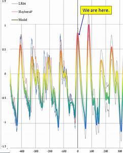 Glacial periods