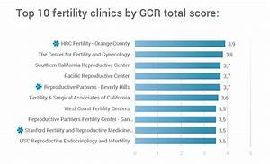 CALIFORNIA: TOP 10 Fertility Clinics 2016 - GCR™ Blog