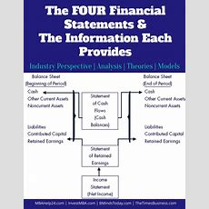 4 Financial Statements  Income  Balance Sheet  Retained Earnings