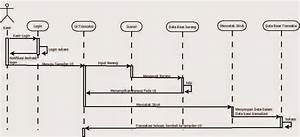 Andika Dananjaya Blog  Contoh Studi Kasus Use Case  U0026 Sequence Diagram