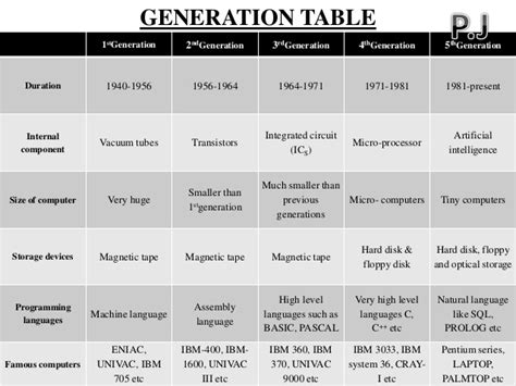 The Generation Of Computer
