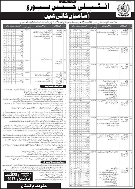 position bureau in intelligence bureau ib govt of pakistan 05 aug 2017