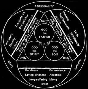 Scutum Fidei Diagram  The Shield Of The Trinity Is A