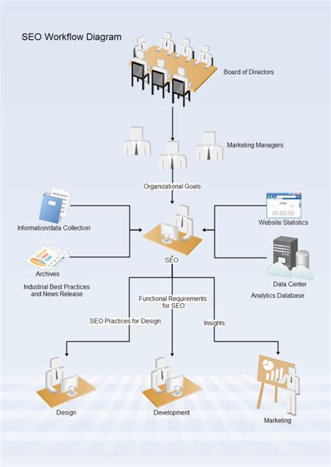 workflow diagram template seo workflow free seo workflow templates