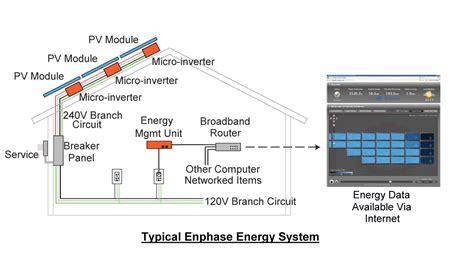 m175 emu enphase inverter energy management unit