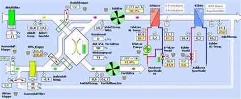 Lueftung Arten by Erhitzer L 252 Ftung Klimaanlage Und Heizung Zu Hause