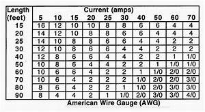 Electric Work  American Wire Gauge  Awg