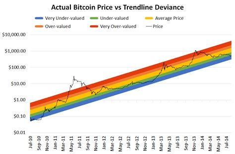 Long term bitcoin investor confidence relative to bitcoin price. Bitcoin and Ethereum Follow Metcalfe's Law of Network ...