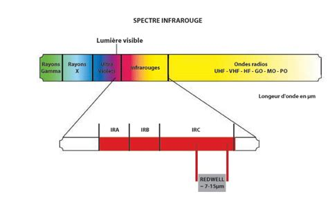 fonctionnement du chauffage 224 infrarouge